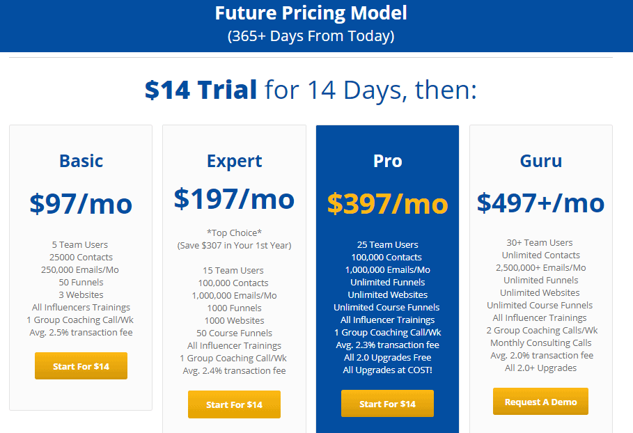 Influencersoft Pricing